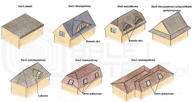 Wyposażenie dachu wpływa na technikę mycia dachu